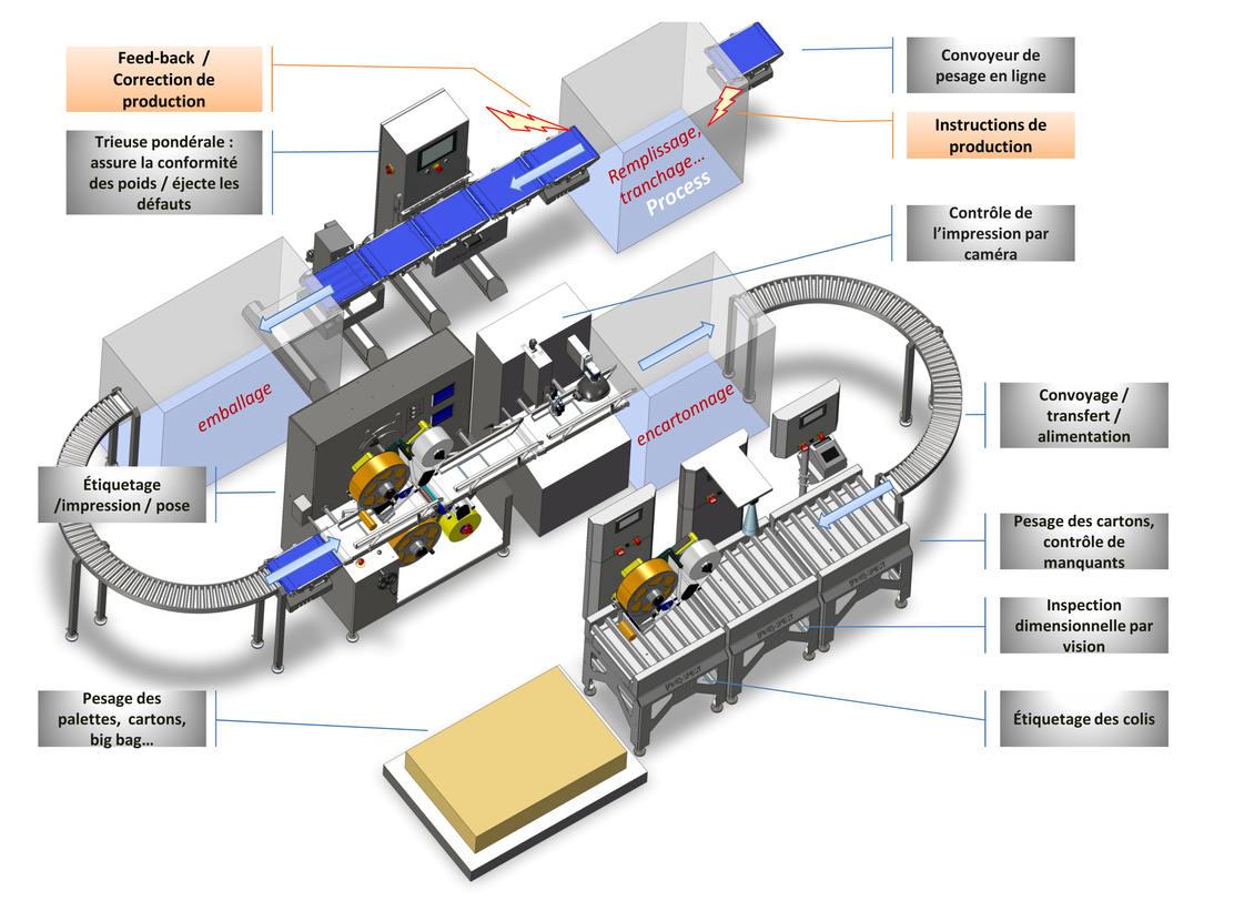 controle et inspection par pesage  - Gamme de produits