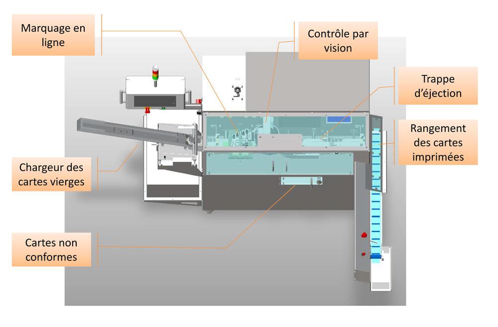 Cartes dimplants système de marquage  - Fabrication de cartes d'implants réglementaires